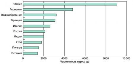 Мировой рынок моторвагонных поездов