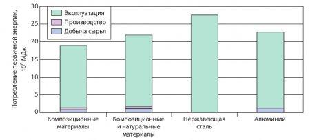 Потребление энергии скоростными поездами