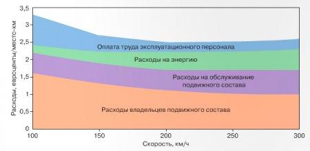 Снижение капитальных и эксплуатационных затрат перевешивает рост расходов на энергию