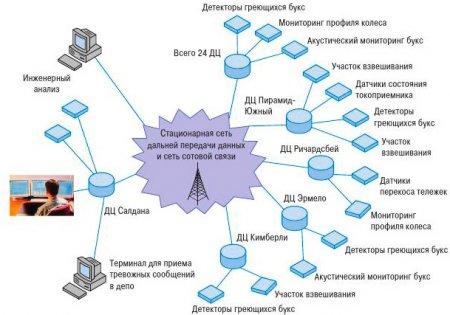 Напольные системы мониторинга подвижного состава. ЮАР: комплексная система