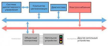 Децентрализованная архитектура МПЦ. Архитектура Sinet