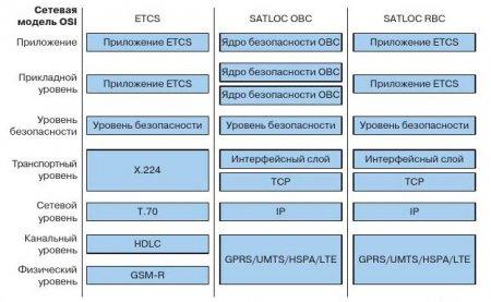 Сравнение уровней сетевой модели в системах ETCS (подсистема Euroradio) и SATLOC