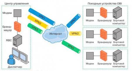 Архитектура коммуникационной системы