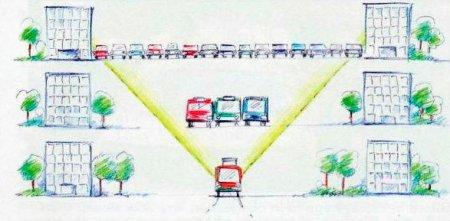 Соотношение ширины коридора для разных видов транспорта при одинаковой пропускной способности