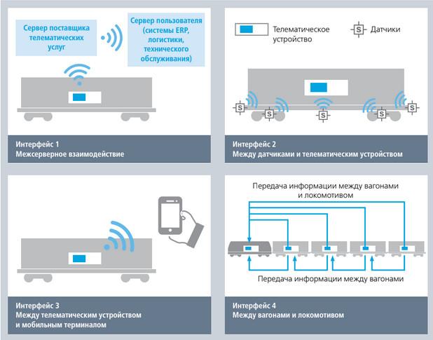 Интерфейсы в комплексе телематического оборудования, для которых разрабатываются стандарты сообществом TIS